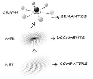net-web-graph